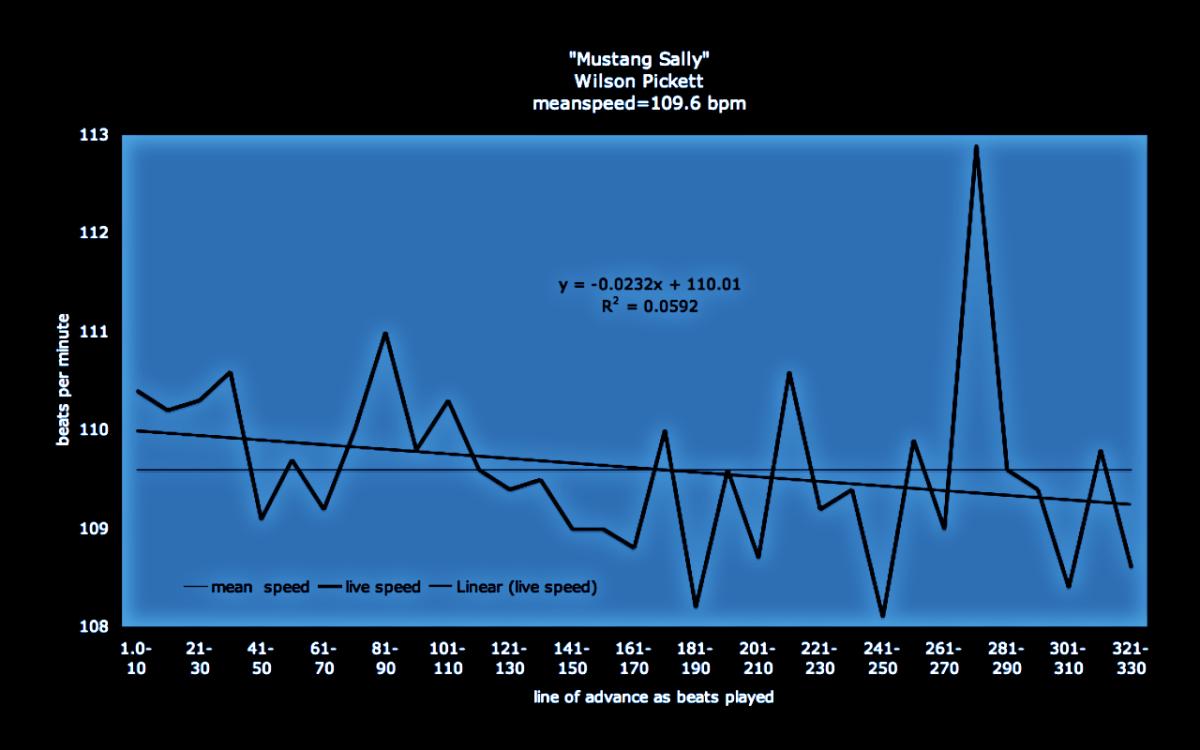 Mustang Sally - tempo graph - brenda silverman shore school speed chart - pace blueprint