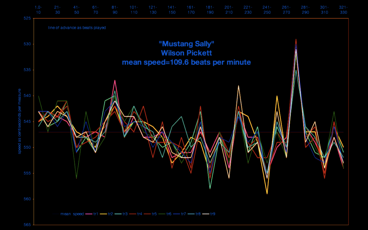 Mustang Sally - tempo graph - brenda silverman shore school speed chart