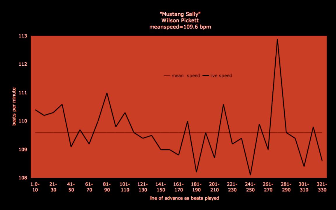 Mustang Sally - tempo graph - brenda silverman shore school speed chart_1963