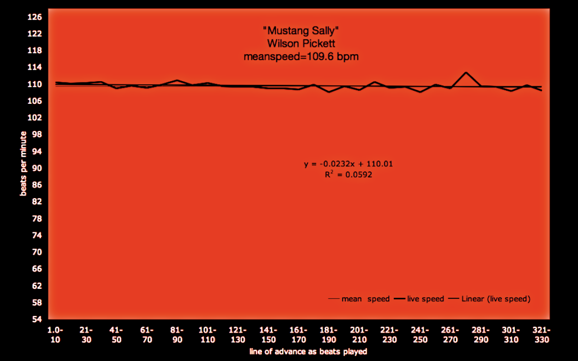 Mustang Sally - tempo graph - brenda silverman shore school speed chart_7746