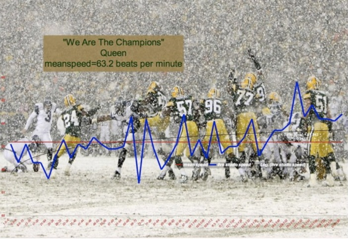 We Are The Champions |meanspeed music tempo chart | Queen | Sandy Silverman School_1