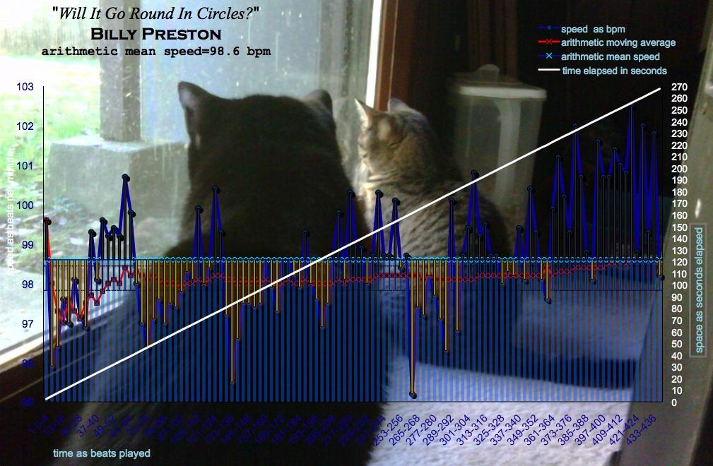 timing graph - Billy Preston