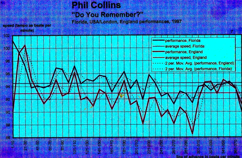 Do We not All remember the days of the bliss of michael and lauren - Phil Collins tempo chart