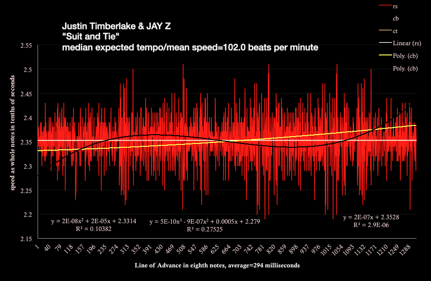 "Timberlake and Jay Z -""suit and tie"" - speed chart by meanspeed® music and the Brenda Silverman Shore School"