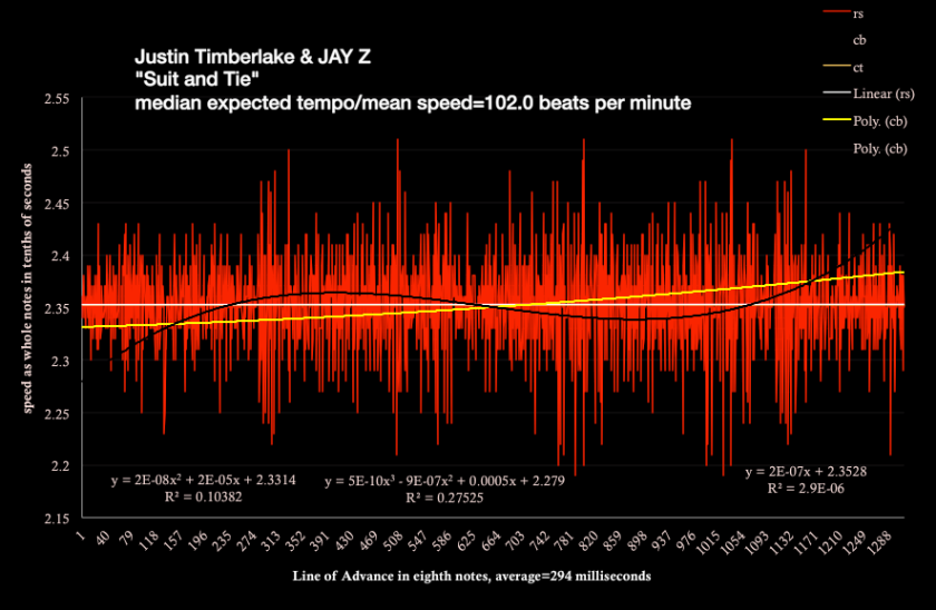 """Timberlake and Jay Z -""""suit and tie"""" - speed chart by meanspeed® music and the Brenda Silverman Shore School"""