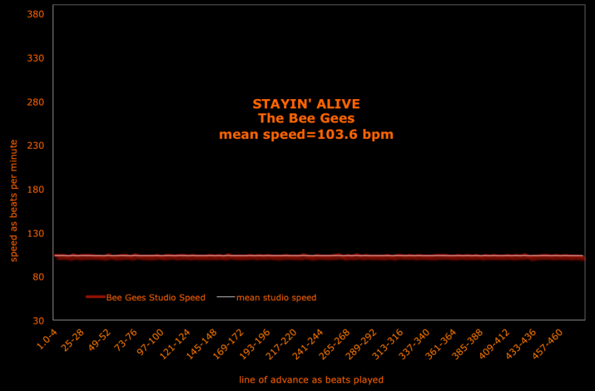 Staying Alive The Bee Gees speed graph - brenda silverman shore school_30_390