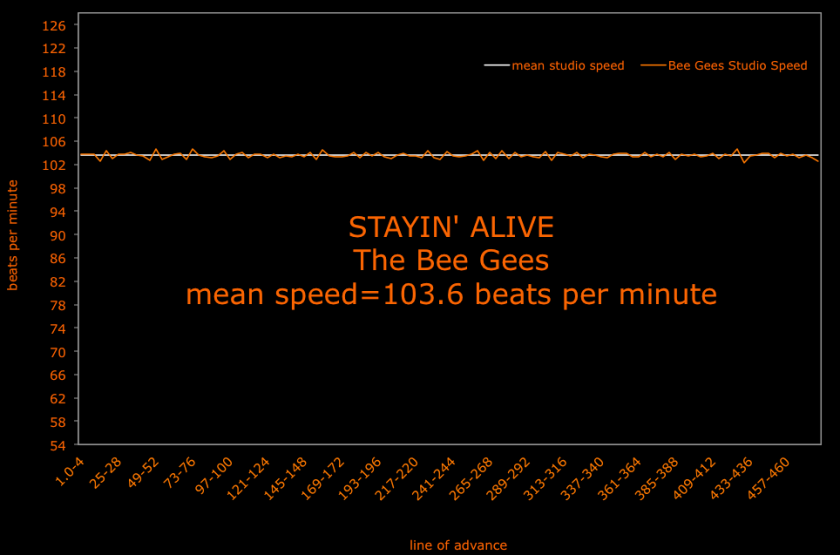 Staying Alive The Bee Gees speed graph - brenda silverman shore school_54-126