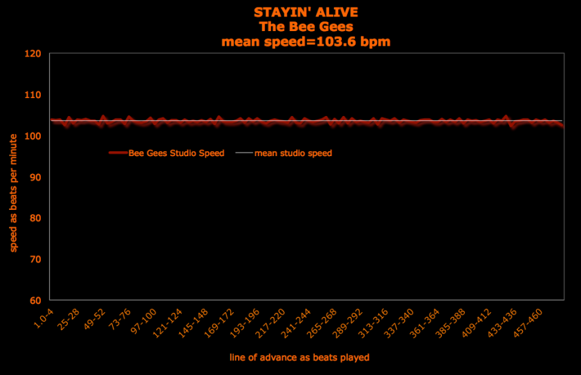 Staying Alive The Bee Gees speed graph - brenda silverman shore school_60_120