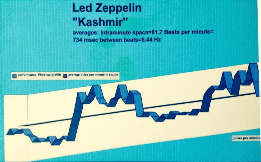 Led Zeppelin-Kashmir-harmonic tempo map