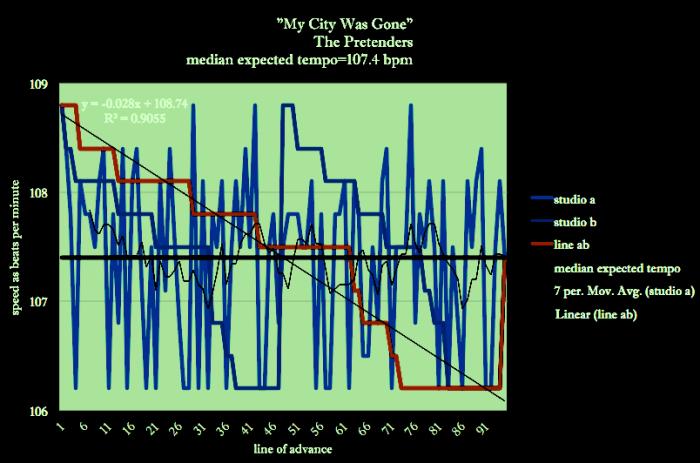 My-City-Was-Gone-PRETENDERS-Brenda-Silverman-Shore-School-Speed-Diagram-0121