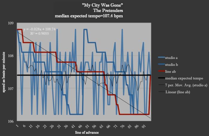 My-City-Was-Gone-PRETENDERS-Brenda-Silverman-Shore-School-Speed-Diagram
