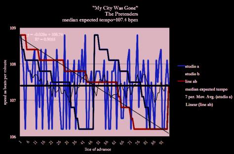 My-City-Was-Gone-PRETENDERS-Brenda-Silverman-Shore-School-Speed-Diagram_183-43