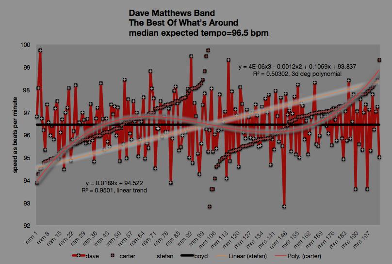 Dave-Matthews-Band--Best_Of_Whats_Around-meanspeed_picture_brenda_silverman_school