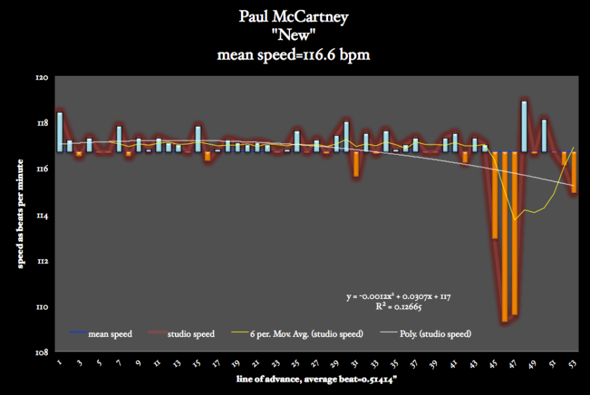 New-Paul-Mc-Cartney-meanspeed-post-tempo-image-bpm-graph