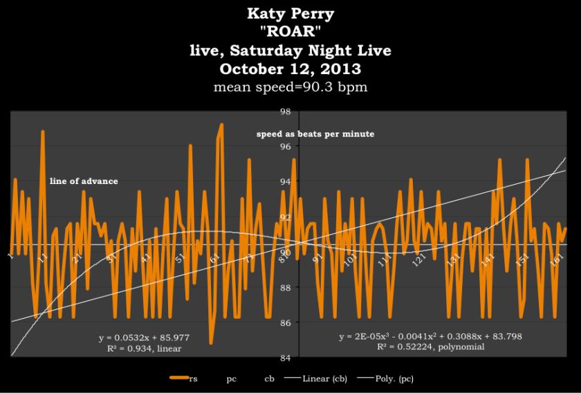Roar-Katy Perry-meanspeed-tempo-map-median-expected-tempo-90.3-bpm