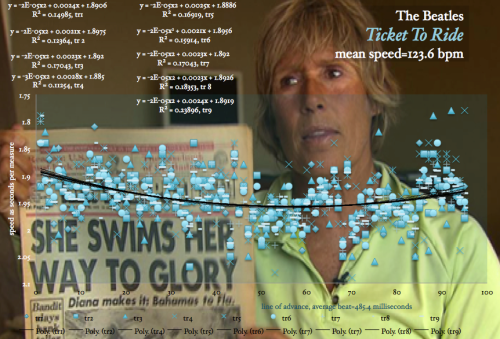 Tempo-Graph-Diana-Nyad-TICKET-TO-RIDE-Beatles-Meanspeed-Map-bpm-tempo
