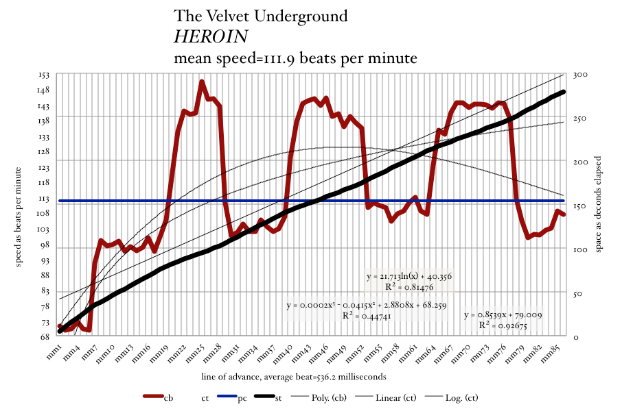 The Velvet-Underground-Lou-Reed-HEROIN-meanspeed-tempo-graph-bpm-chart