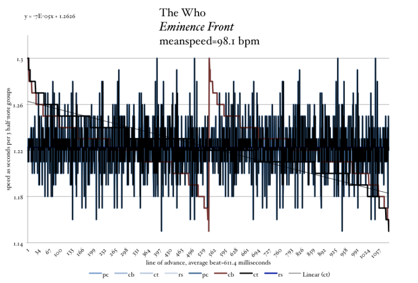 The-Who-Eminence-Front-tempo-graph-Meanspeed-Post-image-ELEVENTH