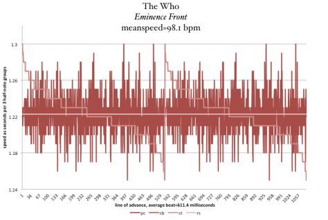 The-Who-Eminence-Front-tempo-graph-Meanspeed-Post-image-RED