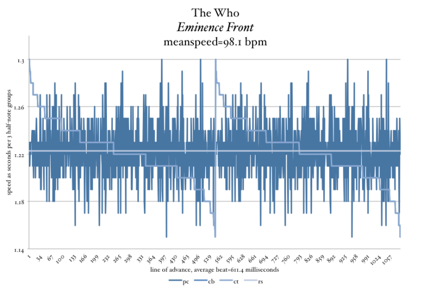 The-Who-Eminence-Front-tempo-graph-Meanspeed-Post-image-sky-blue