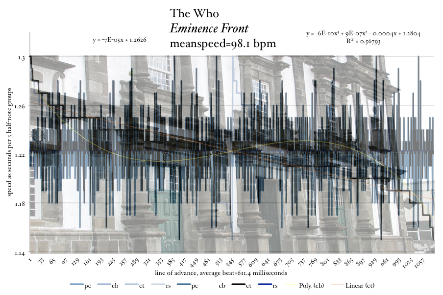 The-Who-Eminence-Front-tempo-graph-Meanspeed-Post-image