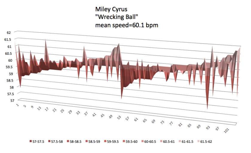 Wrecking_Ball  | Miley Cyrus | meanspeed_tempo_map_2
