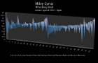 Wrecking_Ball | Miley Cyrus | meanspeed_tempo_map_3