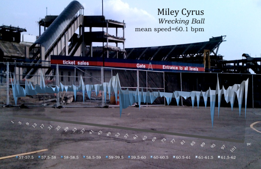 Wrecking_Ball    Miley Cyrus   meanspeed_tempo_map_4