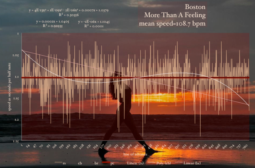 Boston-More_Than_A_Feeling-tempo-graph-meanspeed-map copy