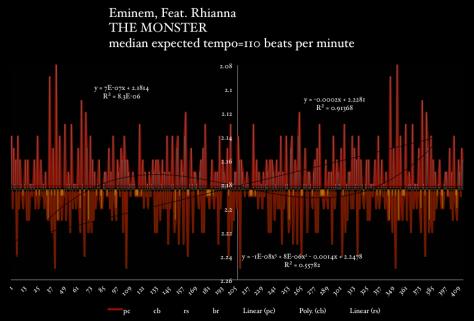 Eminem-feat-Rhianna-The-Monster-meanspeed-tempo-map-bpm-chart https://www.youtube.com/watch?v=EHkozMIXZ8w