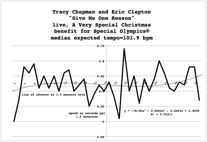 Give_Me_One_Reason-Tracy-Chapman-Eric-Clapton-meanspeed-music-tempo-history