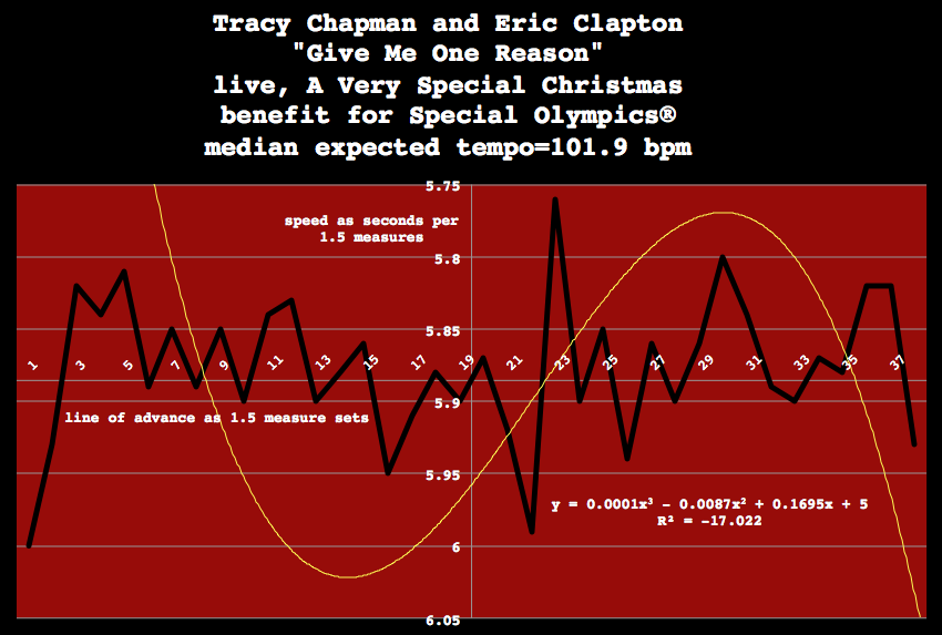 Give_Me_One_Reason-Tracy-Chapman-Eric-Clapton-meanspeed-music-tempo-map-bpm-scan