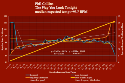 instantaneous tempo map - Phil-Collins-The -Way-You-=Look-Tonight-meanspeed 2014