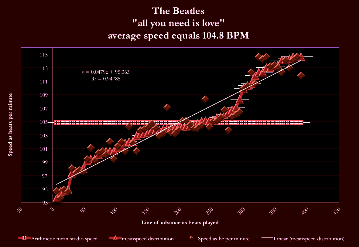 The Beatles-meanspeed=map-All-You-Need-Is-Love_12-25