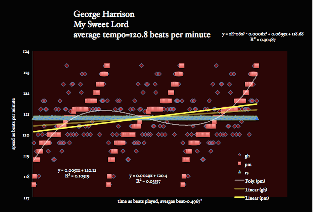 George Harrison - My Sweet Lord - meanspeed - matherton median expected tempo map