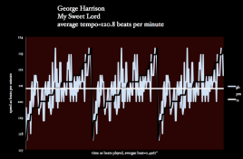 George Harrrison and the speed of victory