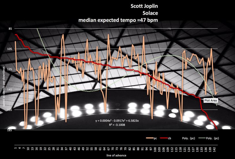 Scott-Joplin-tempo-Solace-harmonic rhythm-map-2101