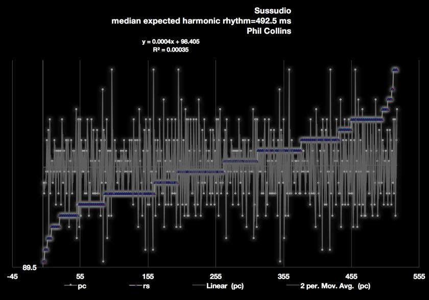 Sussudio-Phil-Collins-3600-wales--tempo-measurement-chart